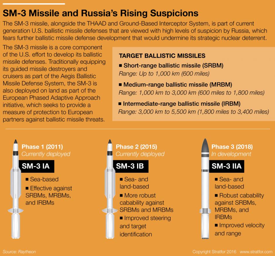 ABM-SM-3-3-Phase-Evolution-anti-ballistic-missile-system.png